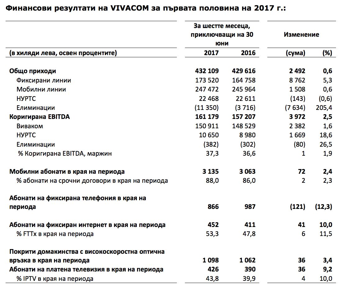 vivacom-otchet